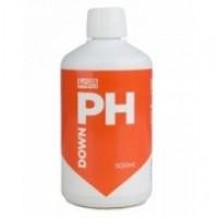 Средства контроля pH